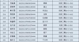 宜春市中心城区2018年第二次公共租赁住房摇号结果公示