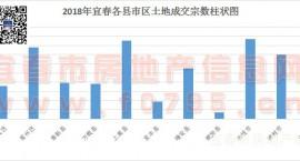 2018年宜春中心城区及袁州区共计出让土地114宗,吸金29.7794亿元。