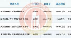总金额5.6353亿元,袁州新城4宗(住宅、商服)用地成功出让!