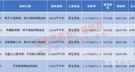 土拍|揽金7.02亿,袁州区5宗拆迁安置房地块成功出让!