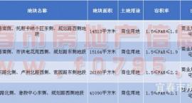 总套数1733套,揽金2.815亿,限价4810元/㎡,宜阳新区4宗安置地块成功出让!