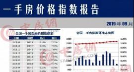 9月288城市房价出炉:宜春(-4.37%)居跌幅前三位。
