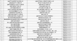 宜春中心城区已备案/未备案的房屋中介机构名单公示