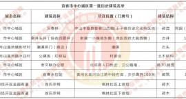 8处!宜春市中心城区第一批历史建筑名单!