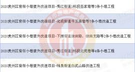 袁州区投资1.12亿元启动第一批背街小巷改造项目