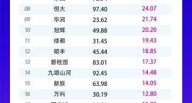 喜报!润达集团荣膺1-7月份江西房企土拍 TOP1